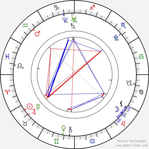 Laura Lepistö birth chart, Laura Lepistö astro natal horoscope, astrology