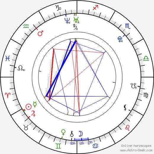 Lenka Zvolská astro natal birth chart, Lenka Zvolská horoscope, astrology