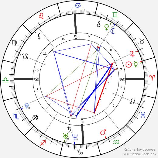 Люка Карабатич Luka Karabatic день рождения гороскоп, Luka Karabatic Натальная карта онлайн