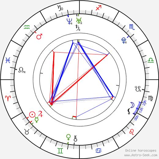 Macarena García astro natal birth chart, Macarena García horoscope, astrology