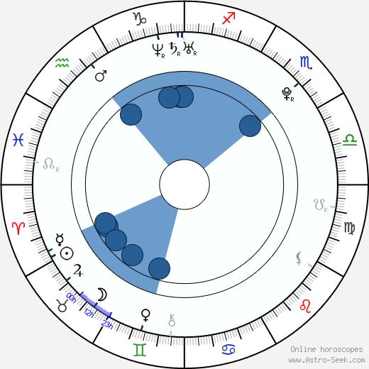 Michal Matěásko wikipedia, horoscope, astrology, instagram