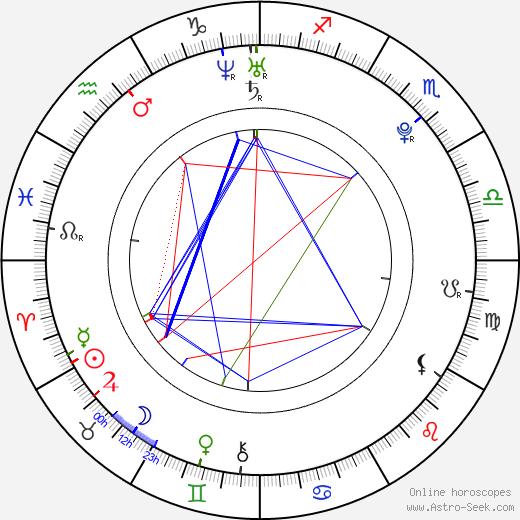 Michal Matěásko день рождения гороскоп, Michal Matěásko Натальная карта онлайн