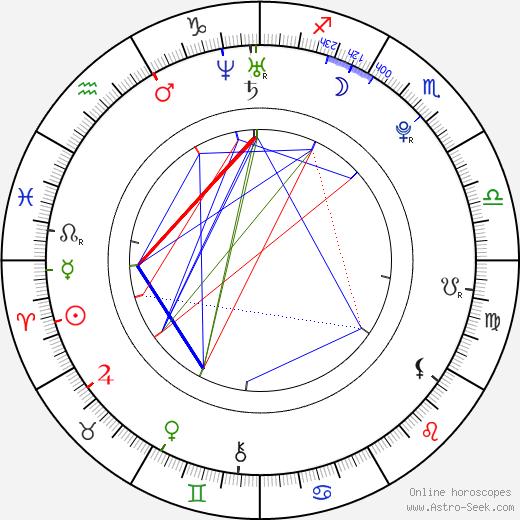 Mike Bailey tema natale, oroscopo, Mike Bailey oroscopi gratuiti, astrologia