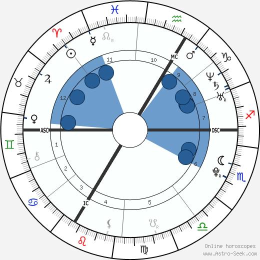 Mylène Adam wikipedia, horoscope, astrology, instagram