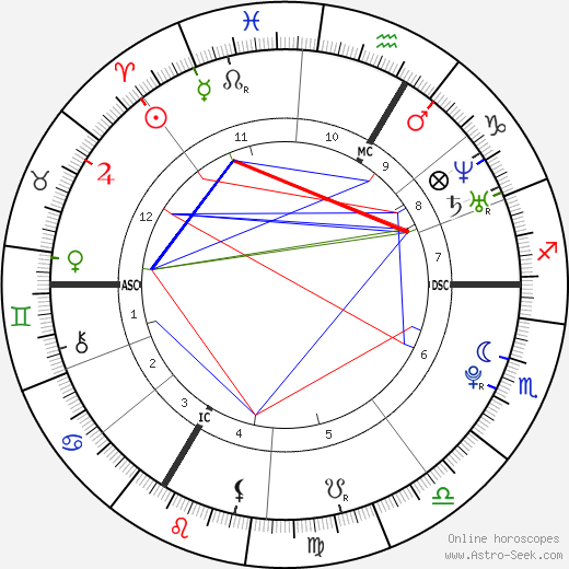 Mylène Adam tema natale, oroscopo, Mylène Adam oroscopi gratuiti, astrologia