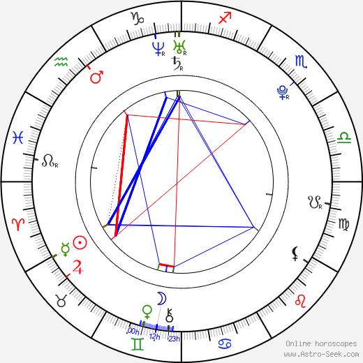 Nina Jankovic birth chart, Nina Jankovic astro natal horoscope, astrology