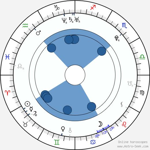 Ondra Kočí wikipedia, horoscope, astrology, instagram