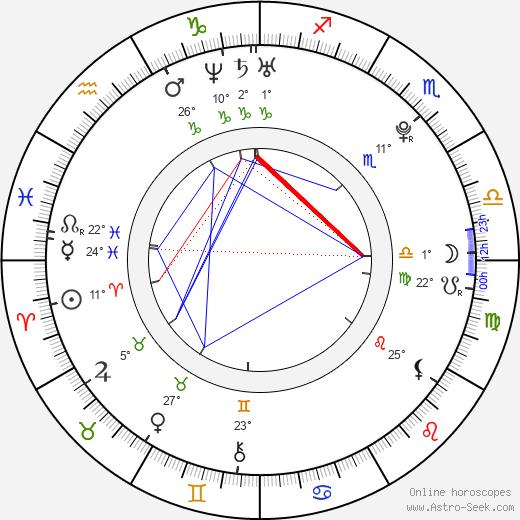 Pavel Kuběna birth chart, biography, wikipedia 2019, 2020