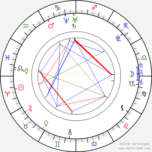 Pavel Kuběna birth chart, Pavel Kuběna astro natal horoscope, astrology