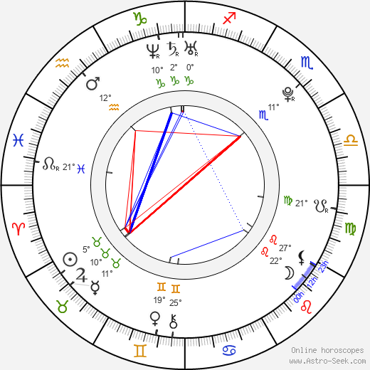 Sara Paxton birth chart, biography, wikipedia 2019, 2020