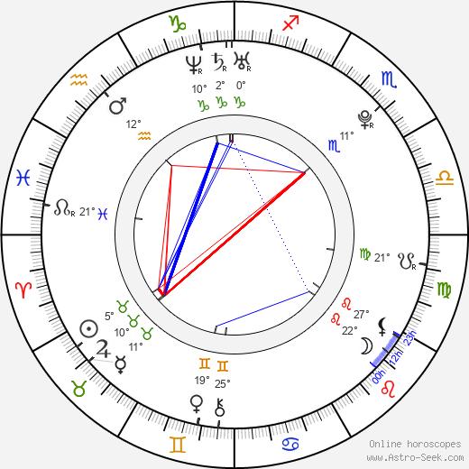 Sara Paxton birth chart, biography, wikipedia 2020, 2021