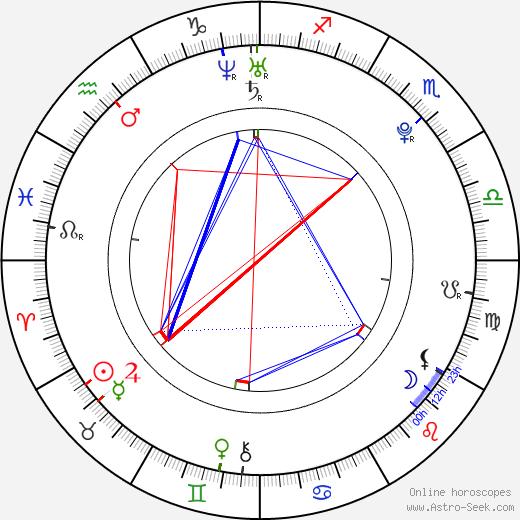 Sara Paxton birth chart, Sara Paxton astro natal horoscope, astrology
