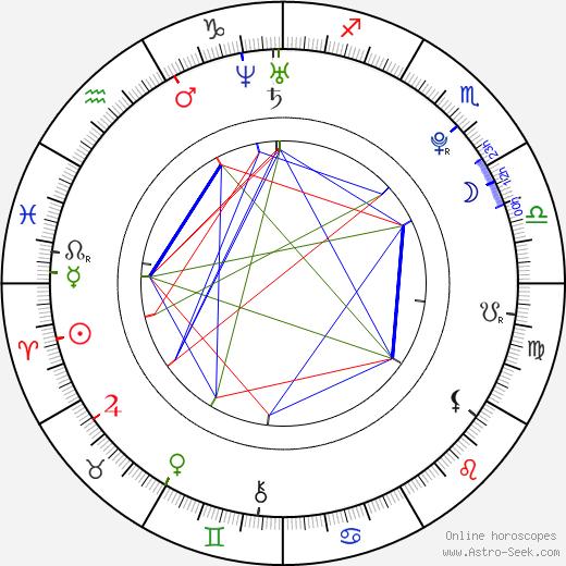 Tereza Seidlová horoscope, astrology, astro natal chart