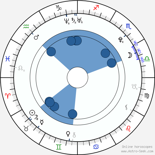 Václav Ondřejka wikipedia, horoscope, astrology, instagram