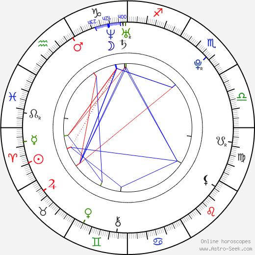 Yi Yu день рождения гороскоп, Yi Yu Натальная карта онлайн
