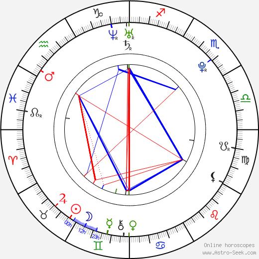 Abella Anderson день рождения гороскоп, Abella Anderson Натальная карта онлайн