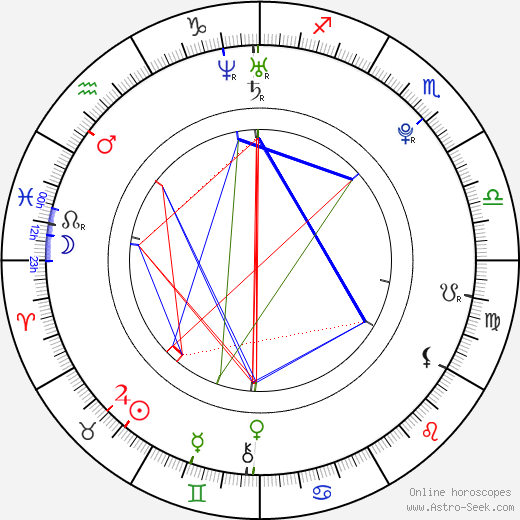 Ace Hood birth chart, Ace Hood astro natal horoscope, astrology
