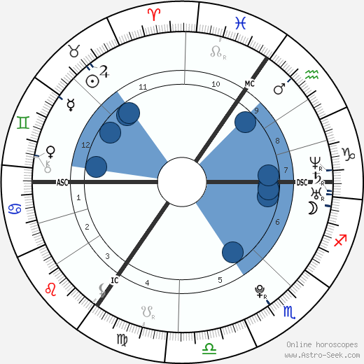Adele wikipedia, horoscope, astrology, instagram
