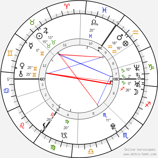 Adele birth chart, biography, wikipedia 2020, 2021