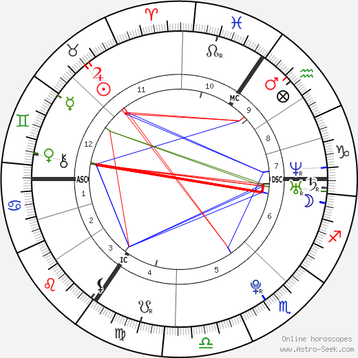 Adele birth chart, Adele astro natal horoscope, astrology