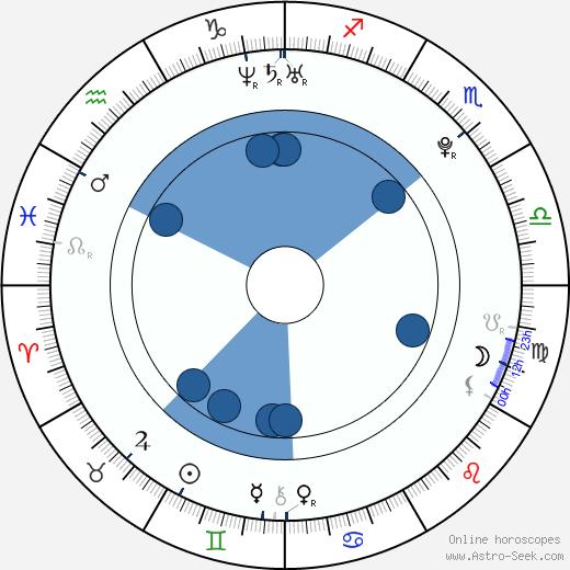 Artěm Anisimov wikipedia, horoscope, astrology, instagram