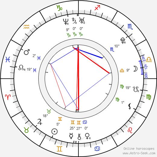 Camila Greenberg birth chart, biography, wikipedia 2019, 2020