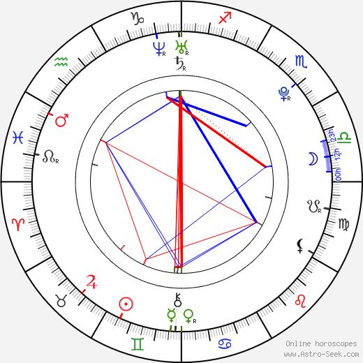 Camila Greenberg birth chart, Camila Greenberg astro natal horoscope, astrology