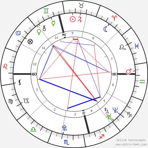Casey Donovan день рождения гороскоп, Casey Donovan Натальная карта онлайн