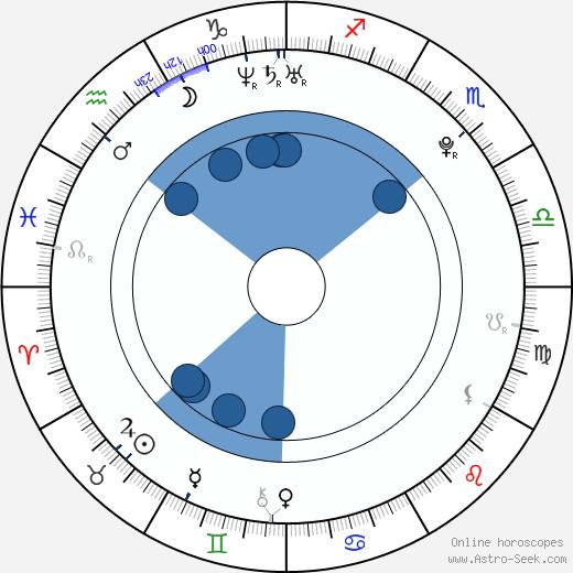 Cody Parr wikipedia, horoscope, astrology, instagram