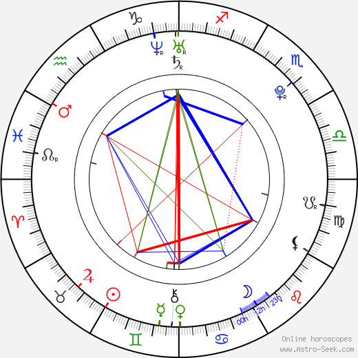 Gyulee Park astro natal birth chart, Gyulee Park horoscope, astrology