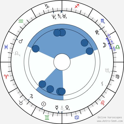 Heather Marks wikipedia, horoscope, astrology, instagram