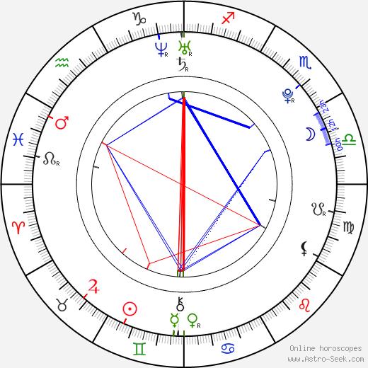 Heather Marks astro natal birth chart, Heather Marks horoscope, astrology