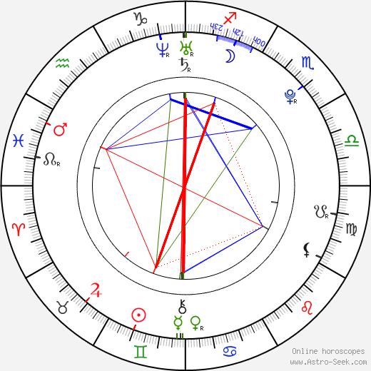 Hope Partlow день рождения гороскоп, Hope Partlow Натальная карта онлайн