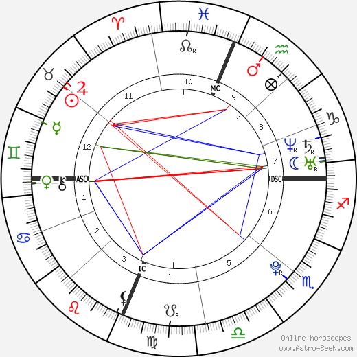 Джессика Дуброфф Jessica Dubroff день рождения гороскоп, Jessica Dubroff Натальная карта онлайн