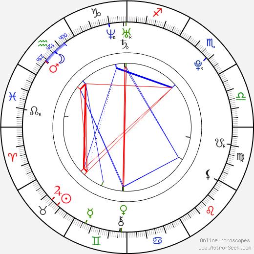 Joe Clarke birth chart, Joe Clarke astro natal horoscope, astrology