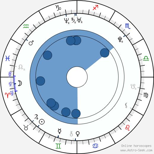 Judit Bárdos wikipedia, horoscope, astrology, instagram