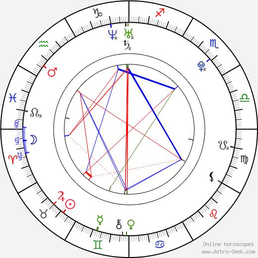 Judit Bárdos birth chart, Judit Bárdos astro natal horoscope, astrology