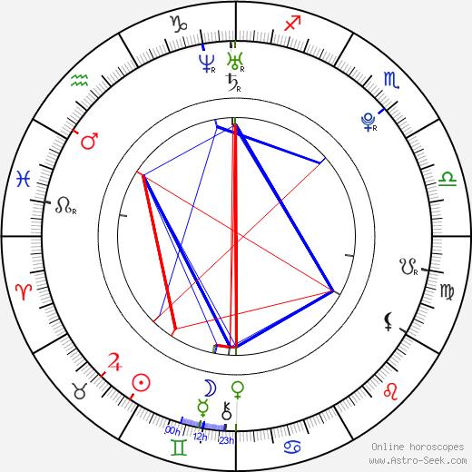 Karrueche Tran день рождения гороскоп, Karrueche Tran Натальная карта онлайн