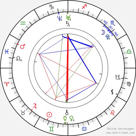 Kocsis Dénes день рождения гороскоп, Kocsis Dénes Натальная карта онлайн