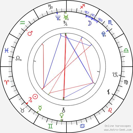 Lee Hyun Jin день рождения гороскоп, Lee Hyun Jin Натальная карта онлайн