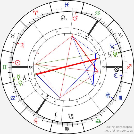 Lisa Bund birth chart, Lisa Bund astro natal horoscope, astrology