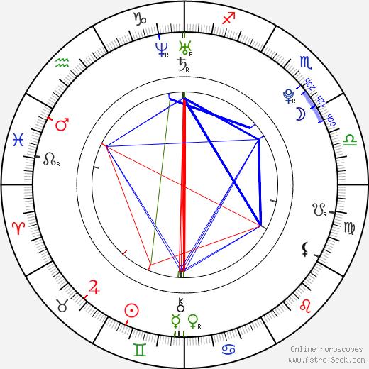 Meisa Kuroki birth chart, Meisa Kuroki astro natal horoscope, astrology
