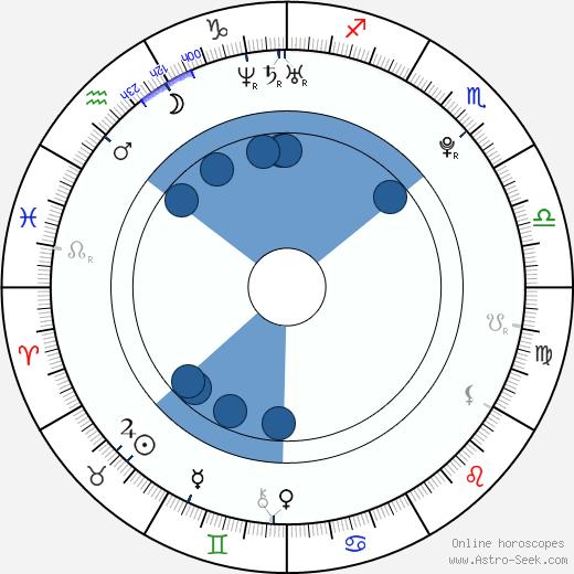 Natalie Mejia wikipedia, horoscope, astrology, instagram