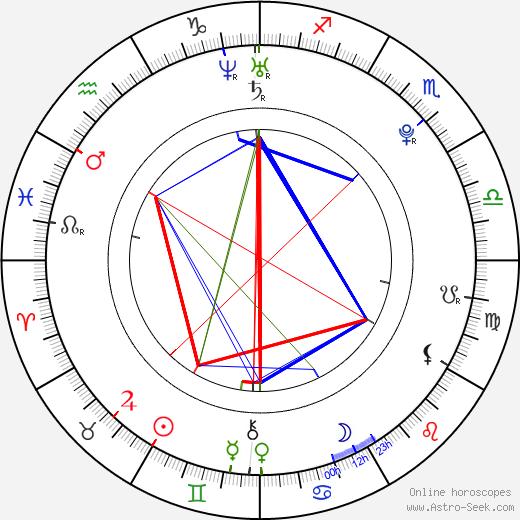 Nathaniel Brown birth chart, Nathaniel Brown astro natal horoscope, astrology
