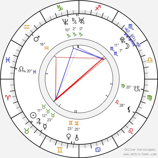 Nicholas Braun birth chart, biography, wikipedia 2020, 2021