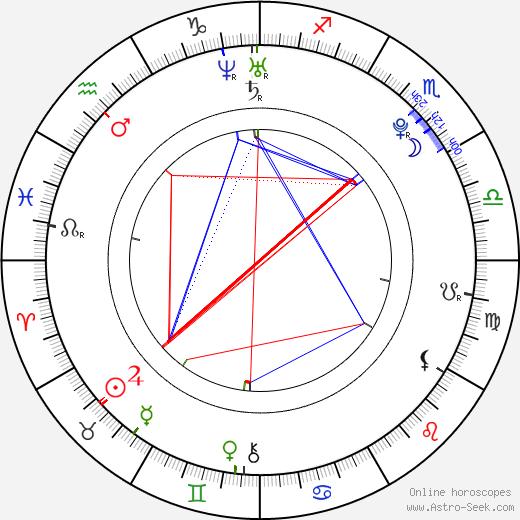 Nicholas Braun birth chart, Nicholas Braun astro natal horoscope, astrology