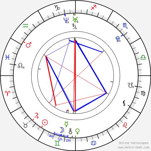 Никки Рид Nikki Reed день рождения гороскоп, Nikki Reed Натальная карта онлайн