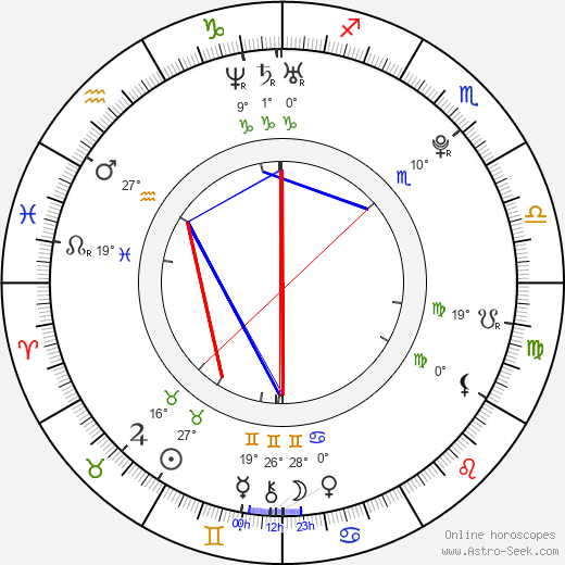 Patrik Ulrich birth chart, biography, wikipedia 2019, 2020