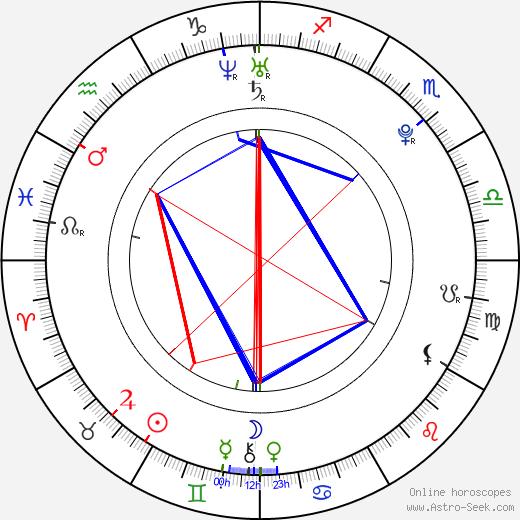 Patrik Ulrich birth chart, Patrik Ulrich astro natal horoscope, astrology