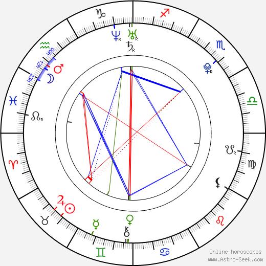 Romana Hejdová astro natal birth chart, Romana Hejdová horoscope, astrology